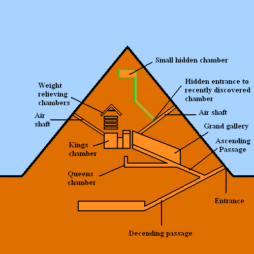 Gizeh pyramid-diagram